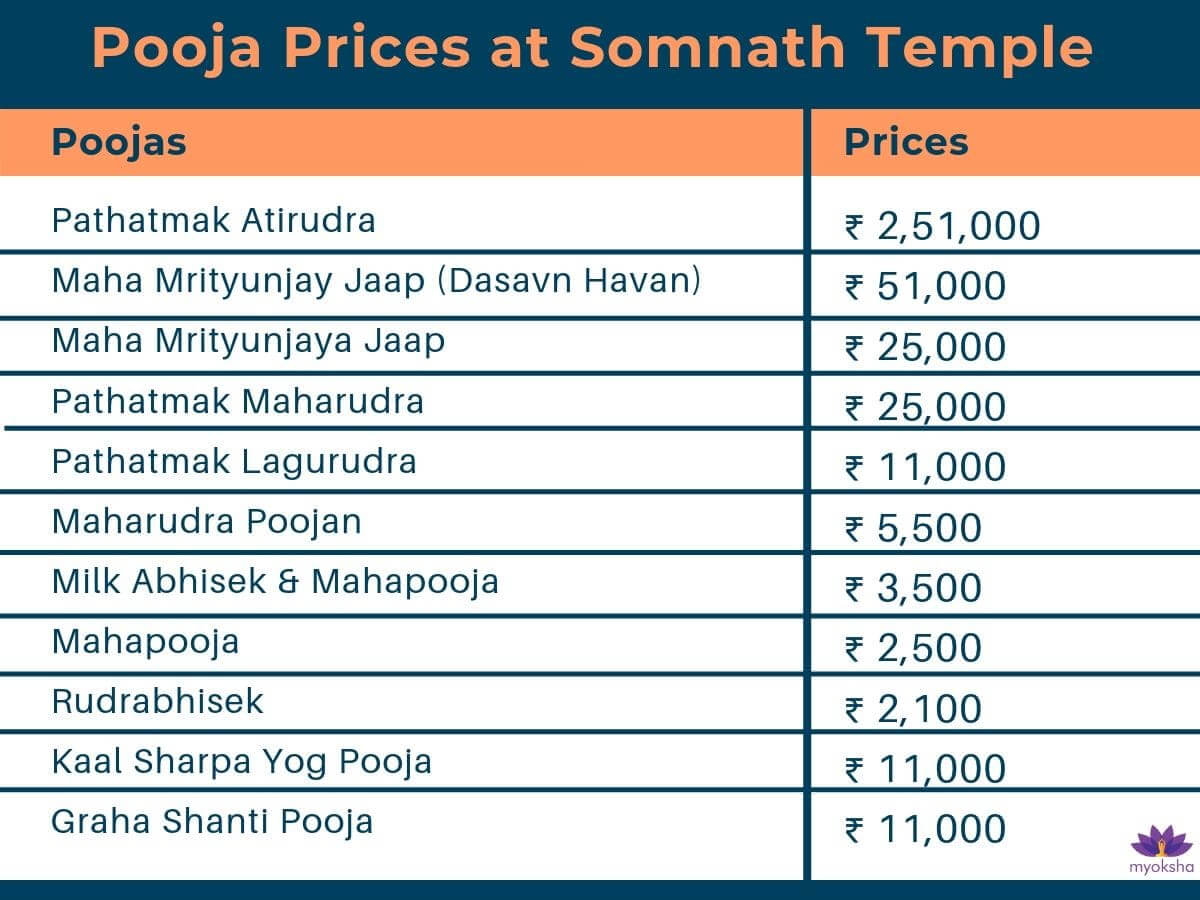 Somnath Temple - Pooja Prices