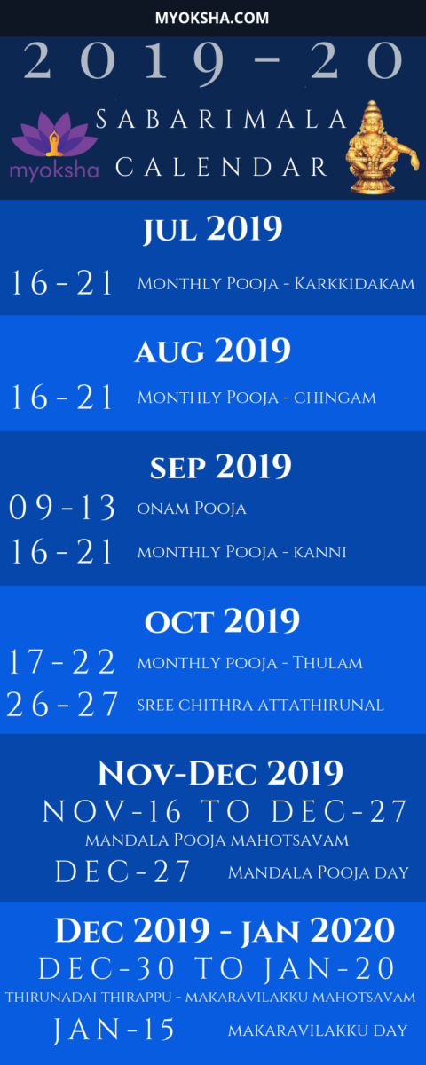 Infographic listing Sabarimala Calendar 2019-2020